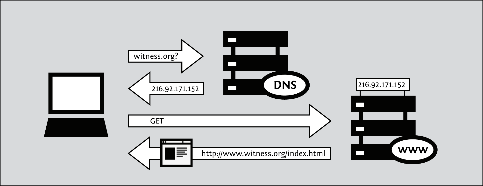 How To Bypass Internet Censorship Diagram Of Web Browser Requesting A Page From Server If The Dns Is Configured Block Access It Consults Blacklist Banned Domain Names When Requests Ip Address For One These