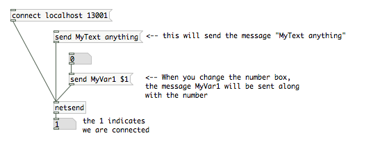 how to send a netsend message